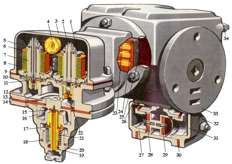 тормозного оборудования
