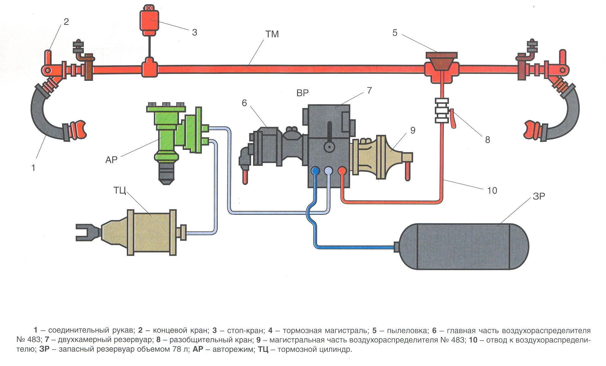 Инструкции по ремонту тормозного оборудования вагонов