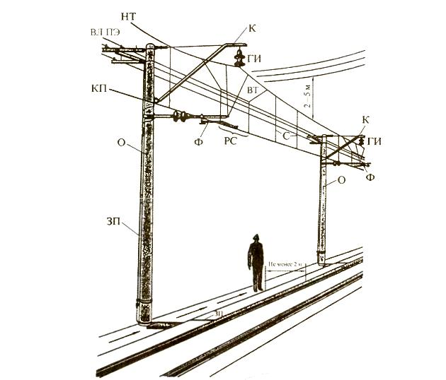 Роль железных дорог в единой