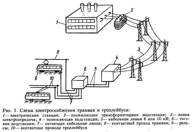 электрического транспорта