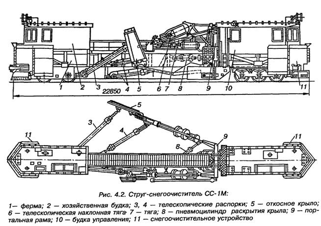 Струг-снегоочиститель СС-1М