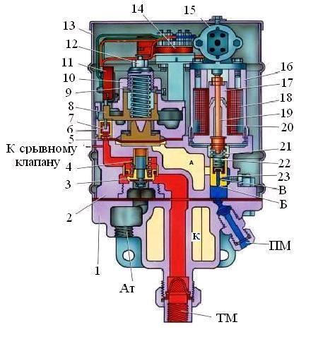 ЭПК-150