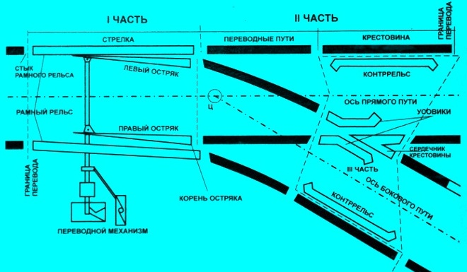 схема стрелочного перевода