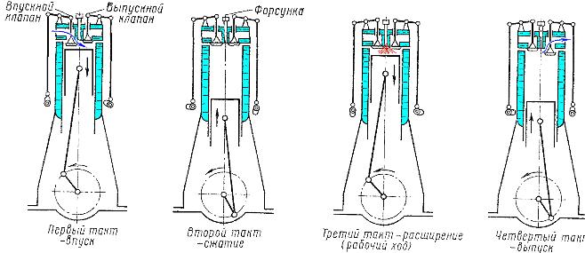Схема работы четырехтактного
