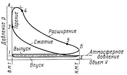 Индикаторная диаграмма дизеля