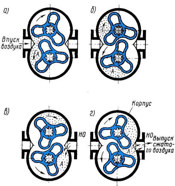 Схема работы воздуходувки
