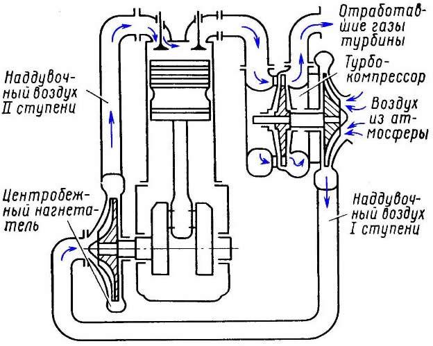 Схема комбинированного наддува