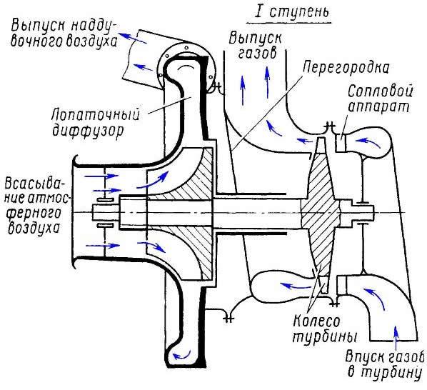 Схема турбокомпрессора дизеля