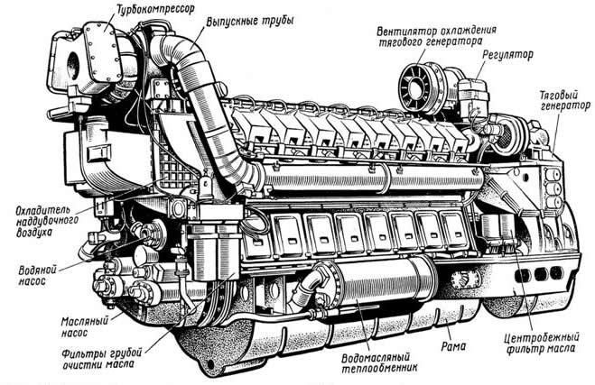 Дизель-генератор типа Д49