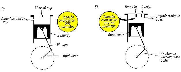 Упрощенные схемы а)поршневой