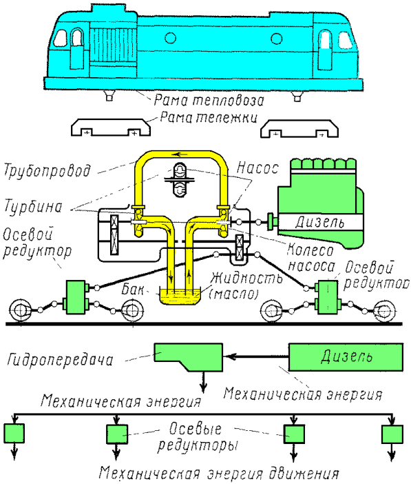 Схема гидравлической передачи
