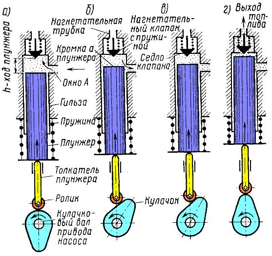 Схема действия топливного