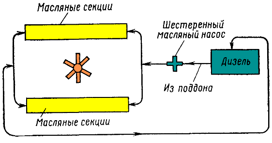 Схема масляной системы