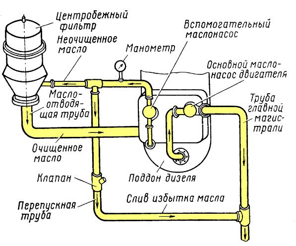 Схема размещения центробежного