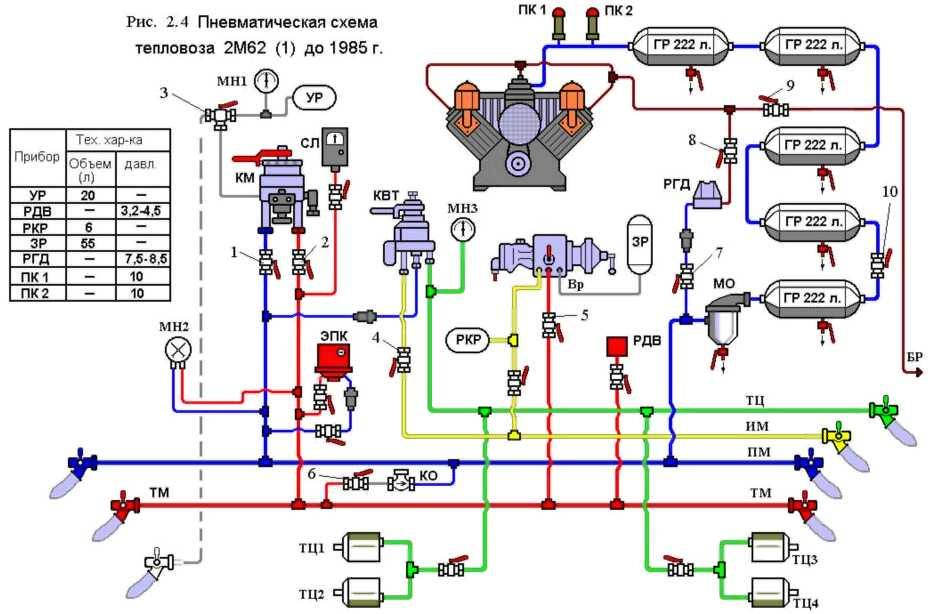 Схемы тормозного оборудования тепловозов